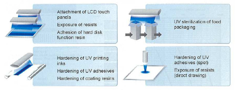 Varies Applications for UV-SCALE